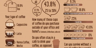 koffie infograpic